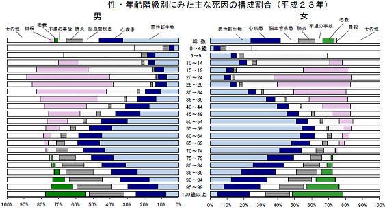 性・年齢階級別にみた主な死因の構成割合(平成23年)