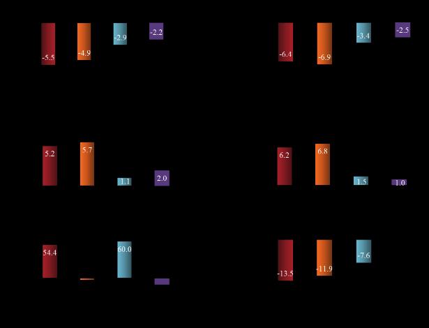 図1 3ヶ月介入による変化量の群内比較