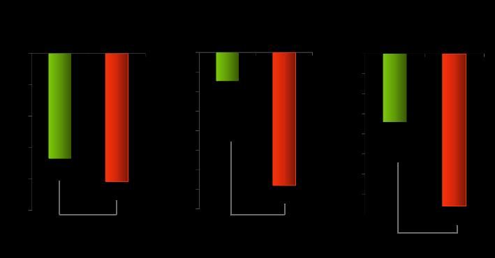 図4. 4年間の変化量の比較