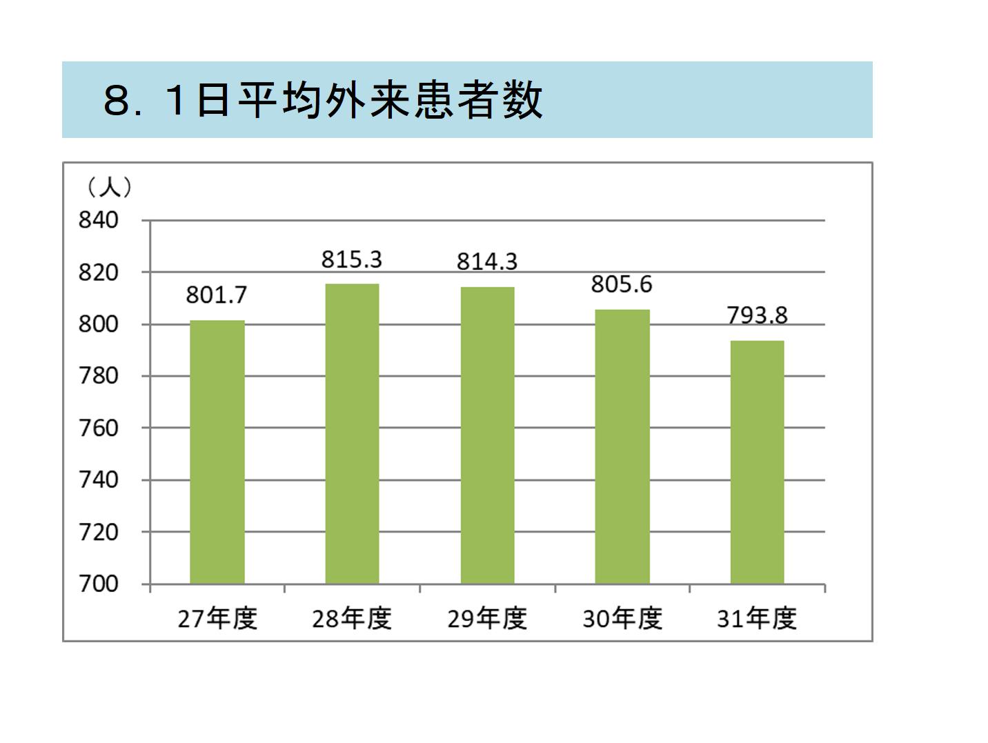 8.1日平均外来患者数.png