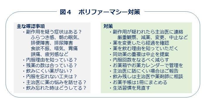 図4 ポリファーマシー対策