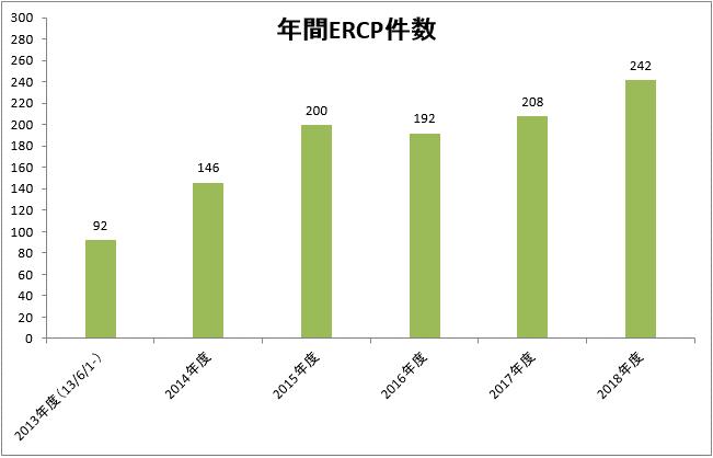 年間ERCP件数.png
