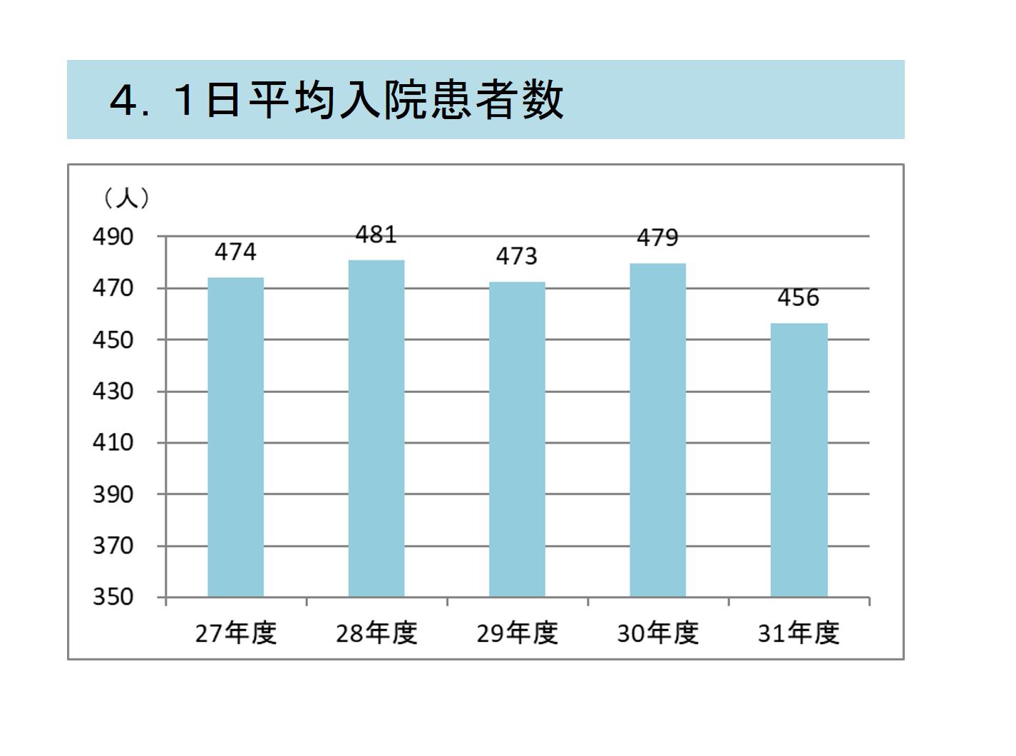 4.1日平均入院患者数.png
