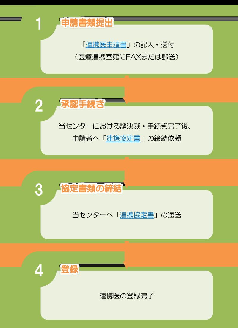 図3 連携医登録の流れ