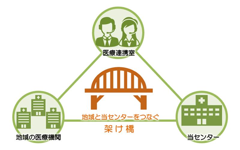 地域と当センターをつなぐ架け橋