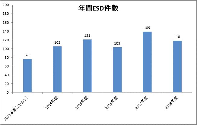 年間ESD件数.png