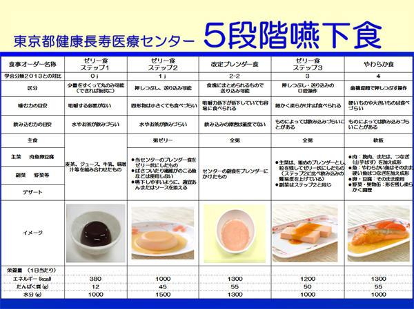 5段階嚥下食