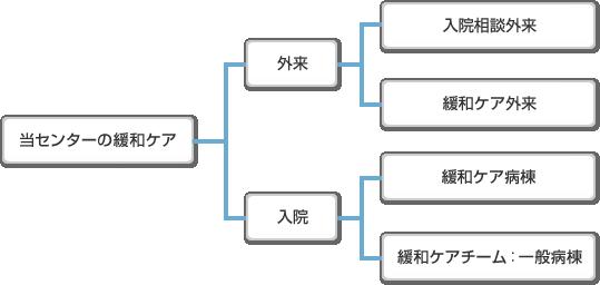 図1 東京都健康長寿医療センターの緩和ケア