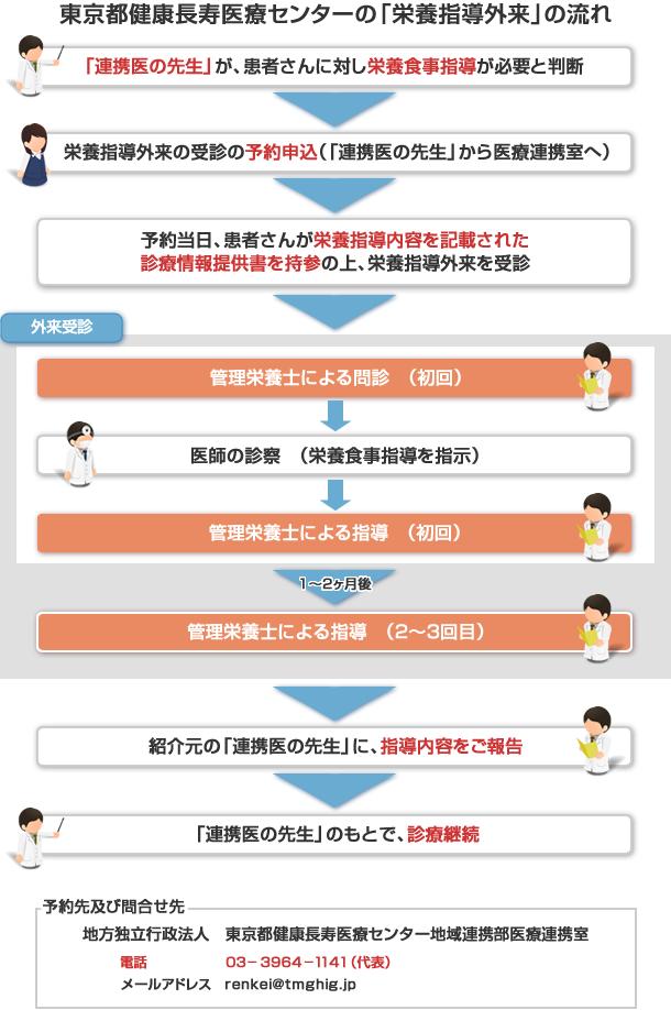 東京都健康長寿医療センターの「栄養指導外来」の流れ