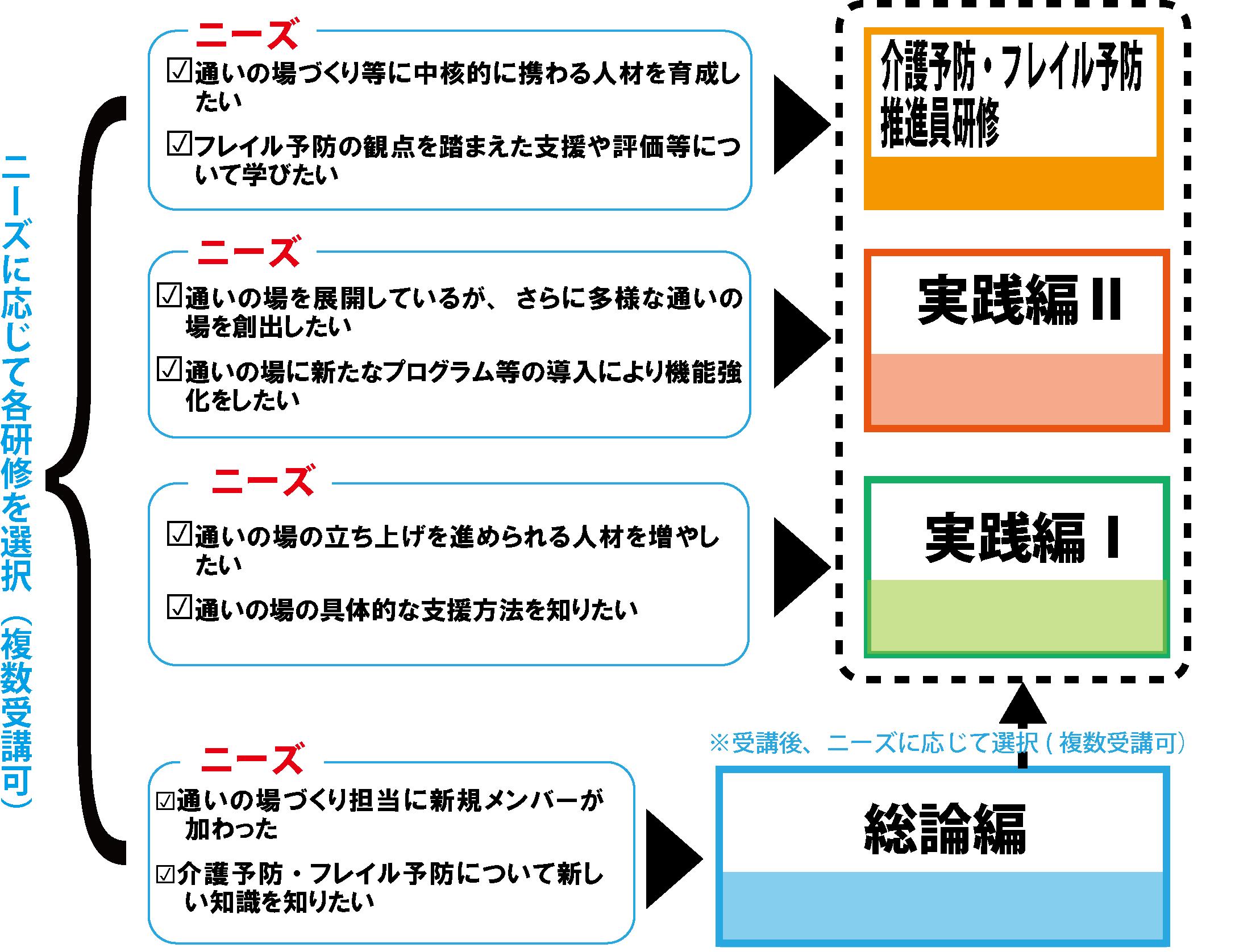 P3図3研修のニーズ図.png