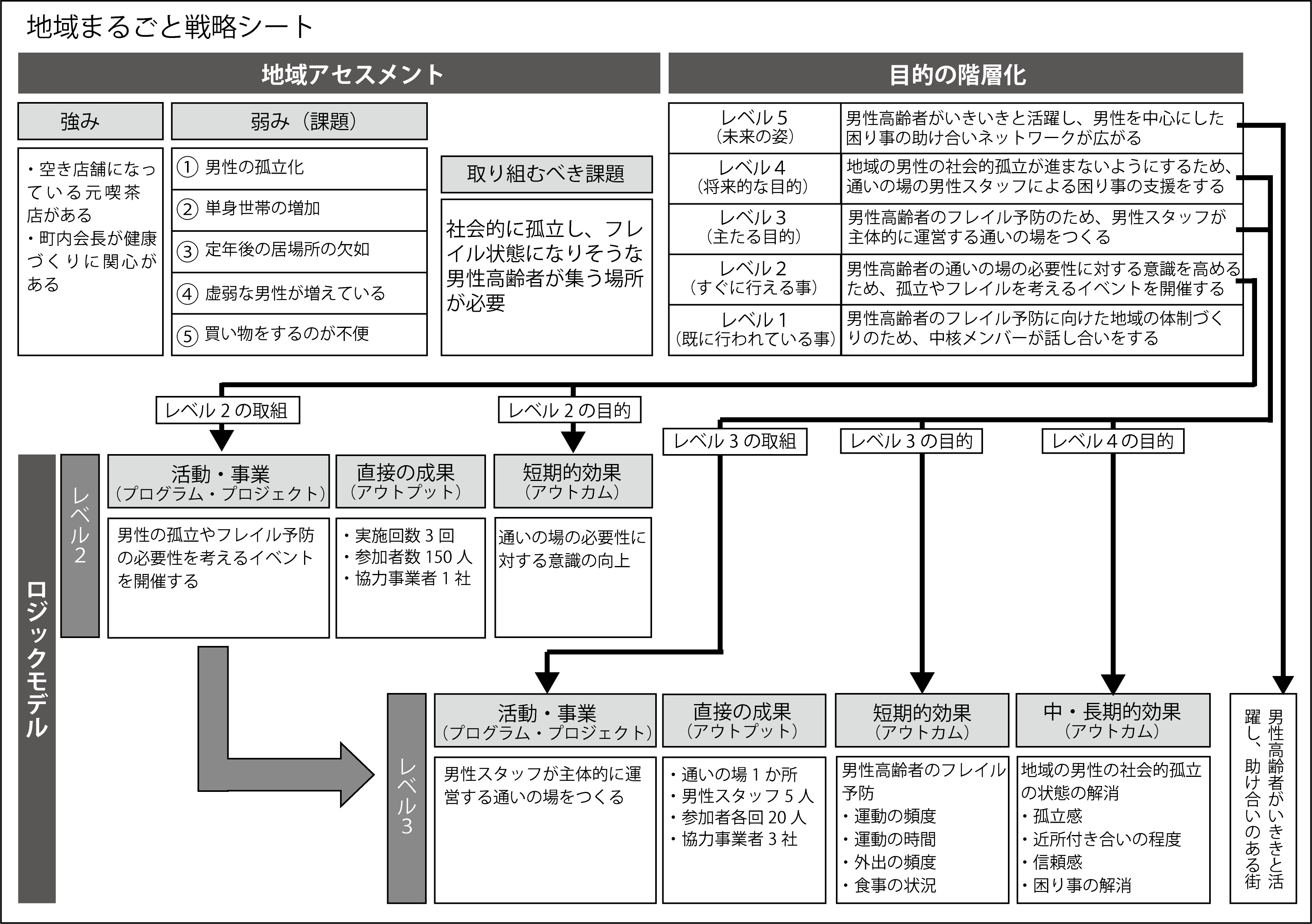 P12地域まるごと戦略シート図.png