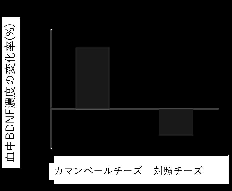 血中BDNF濃度の変化.png