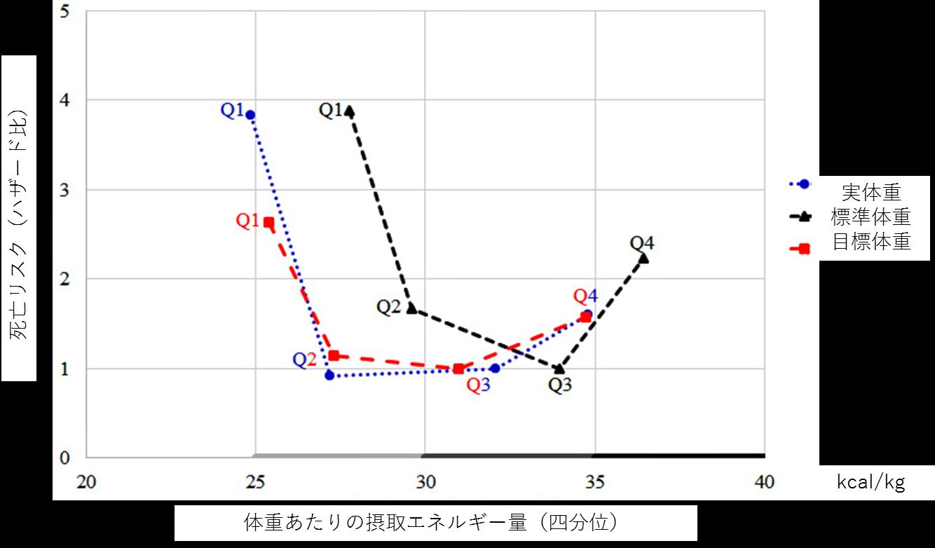 図.摂取エネルギー量と死亡リスク.png
