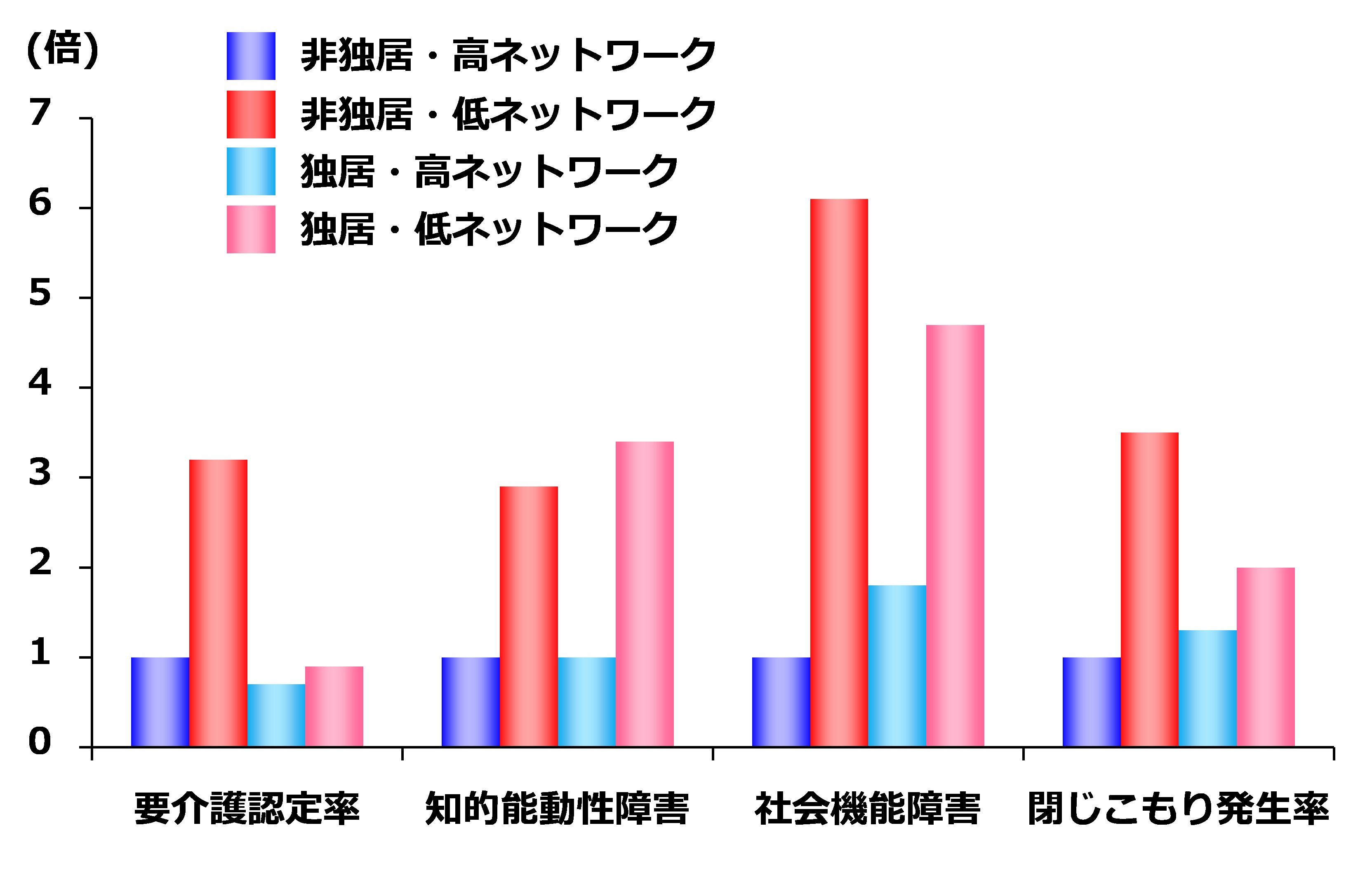 居住形態と社会的ネットワークの多寡の関係性
