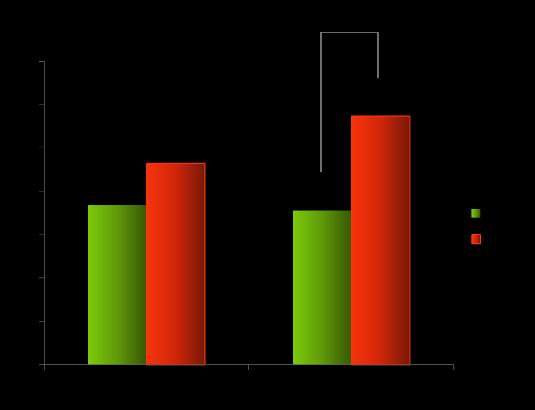 図5. 転倒率の比較