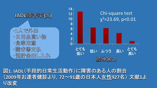 図1. IADL(手段的日常生活動作)に障害のある人の割合