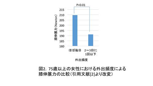 図2. 75歳以上の女性における外出頻度による膝伸展力の比較(引用文献[2]より改変)