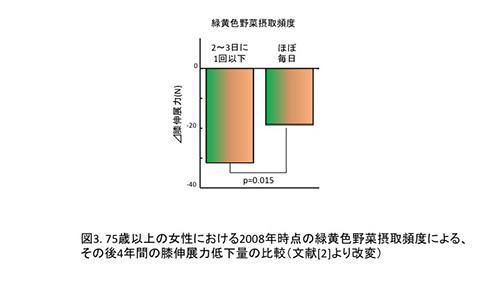 図3. 75歳以上の女性における2008年時点の緑黄色野菜の接種頻度による、その後4年間の膝伸展力低下量の比較(文献[2]より改変)