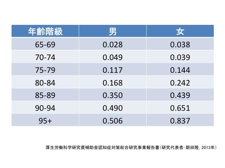 表1. わが国の性別・年齢階級別認知症有病率