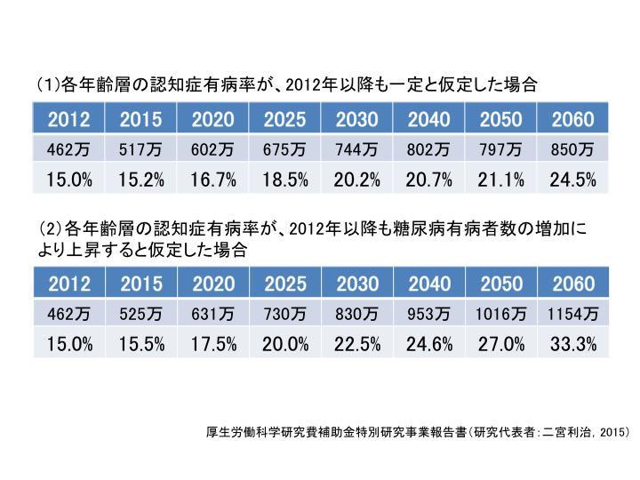 表2. わが国の認知症高齢者の将来推計人口