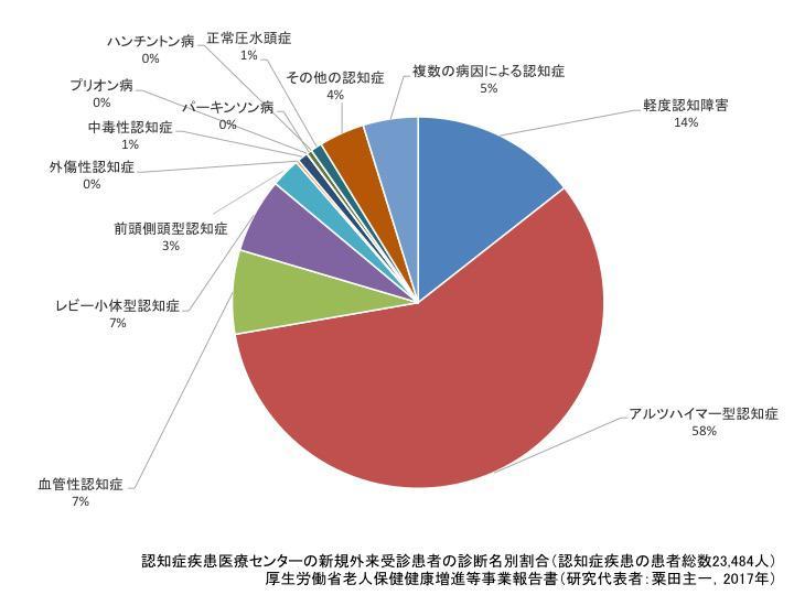 図1. わが国の認知症疾患医療センターを受診する認知症患者の診断名別割合