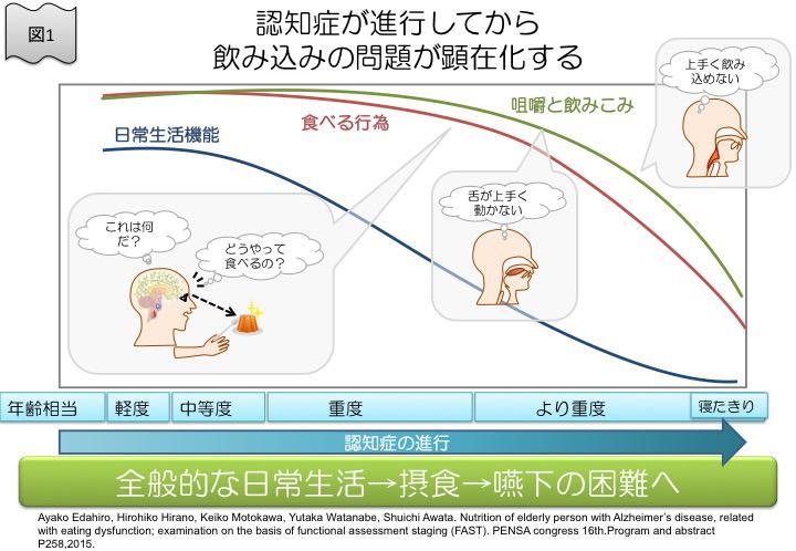 図1 認知症が進行してから飲み込みの問題が顕在化する