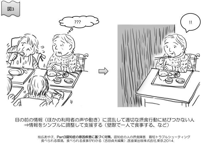 図3 目の前の情報(他の利用者の声や動き)に混乱して適切な摂食行動に結びつかない人