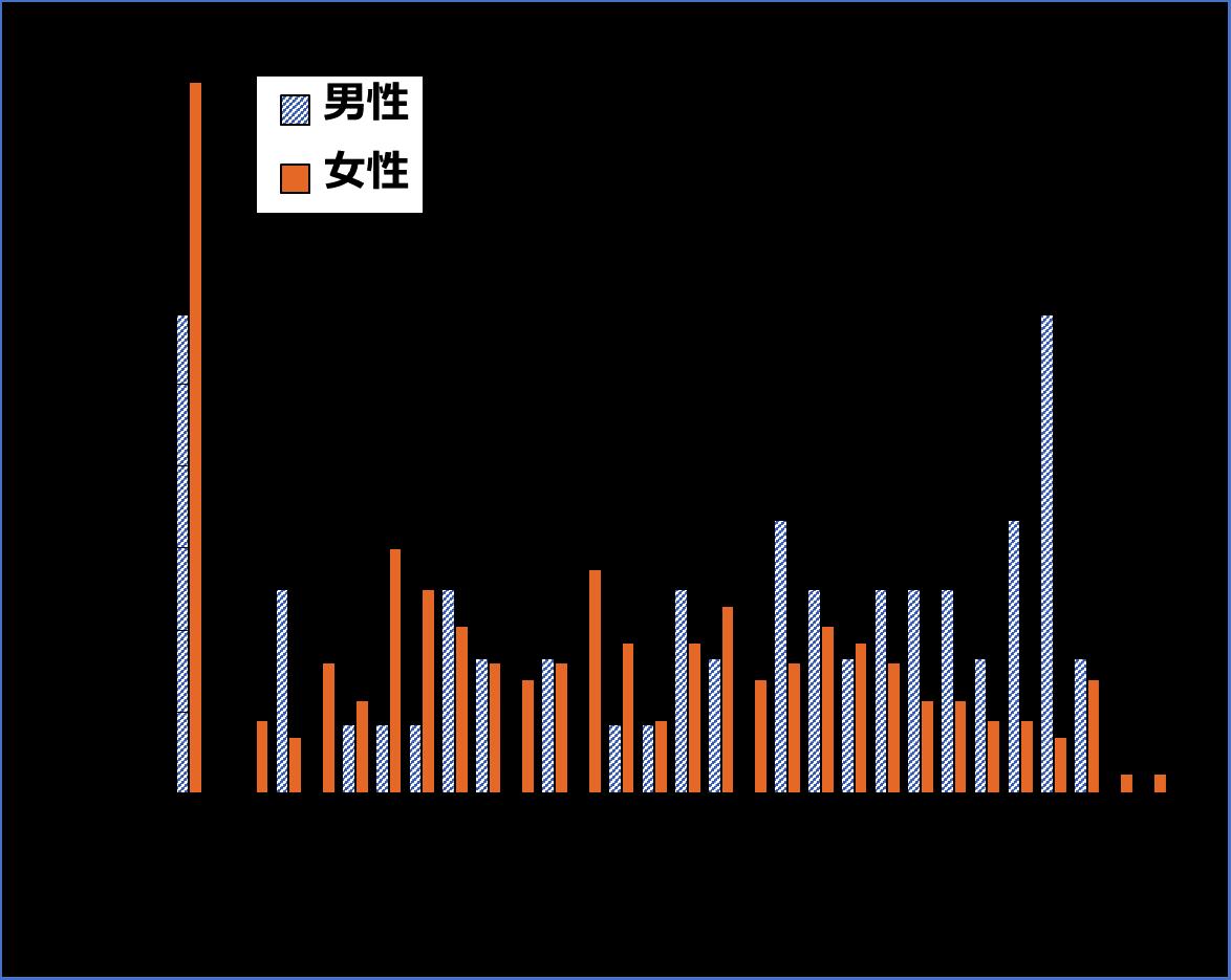 図2 百寿者のMMSE得点の分布