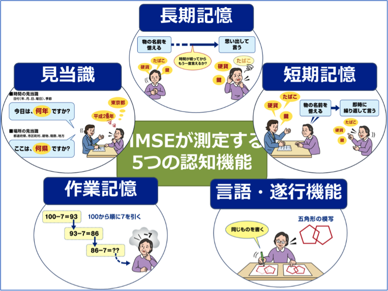 図3 MMSEが測定する5つの認知機能