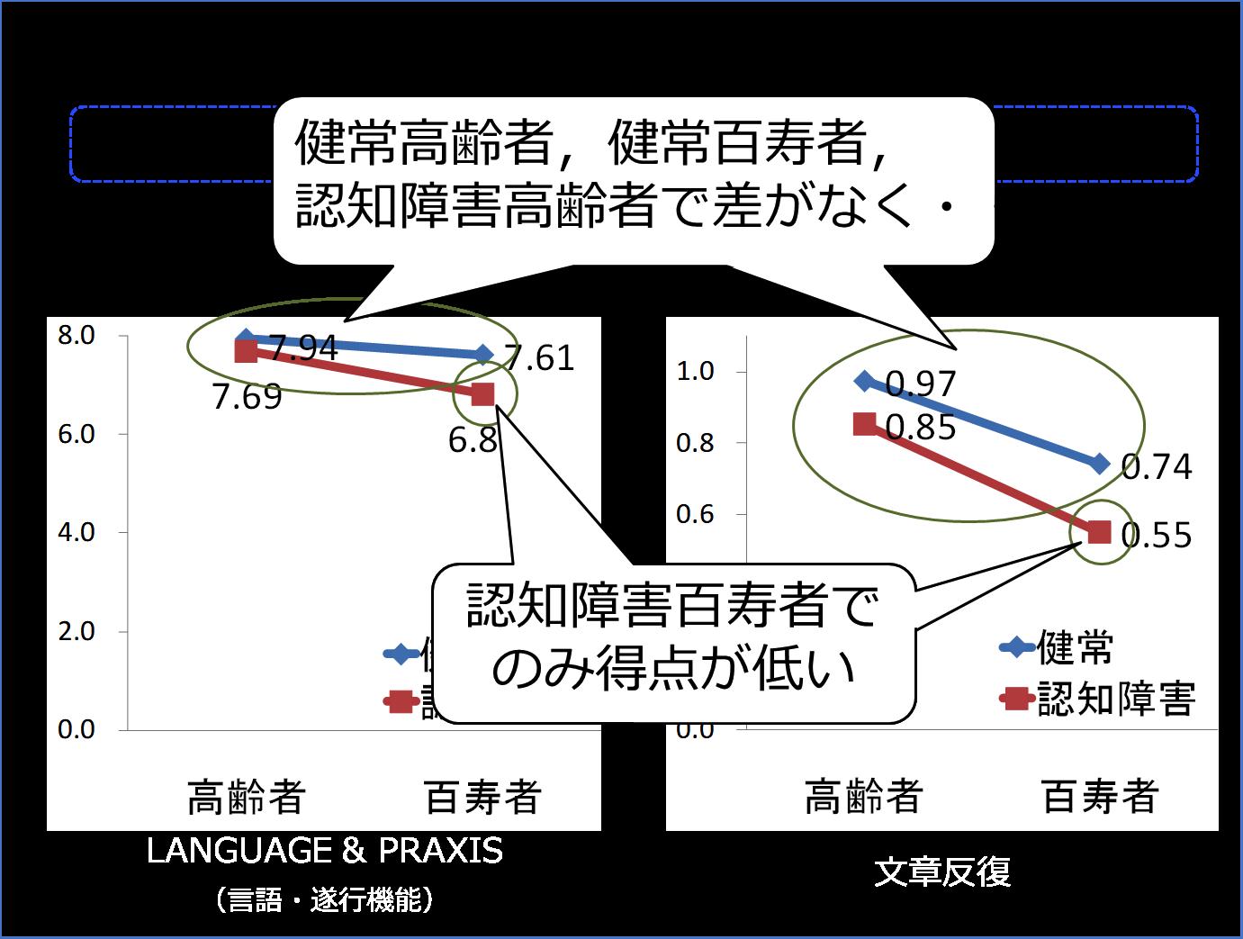 図4 言語・遂行機能の結果