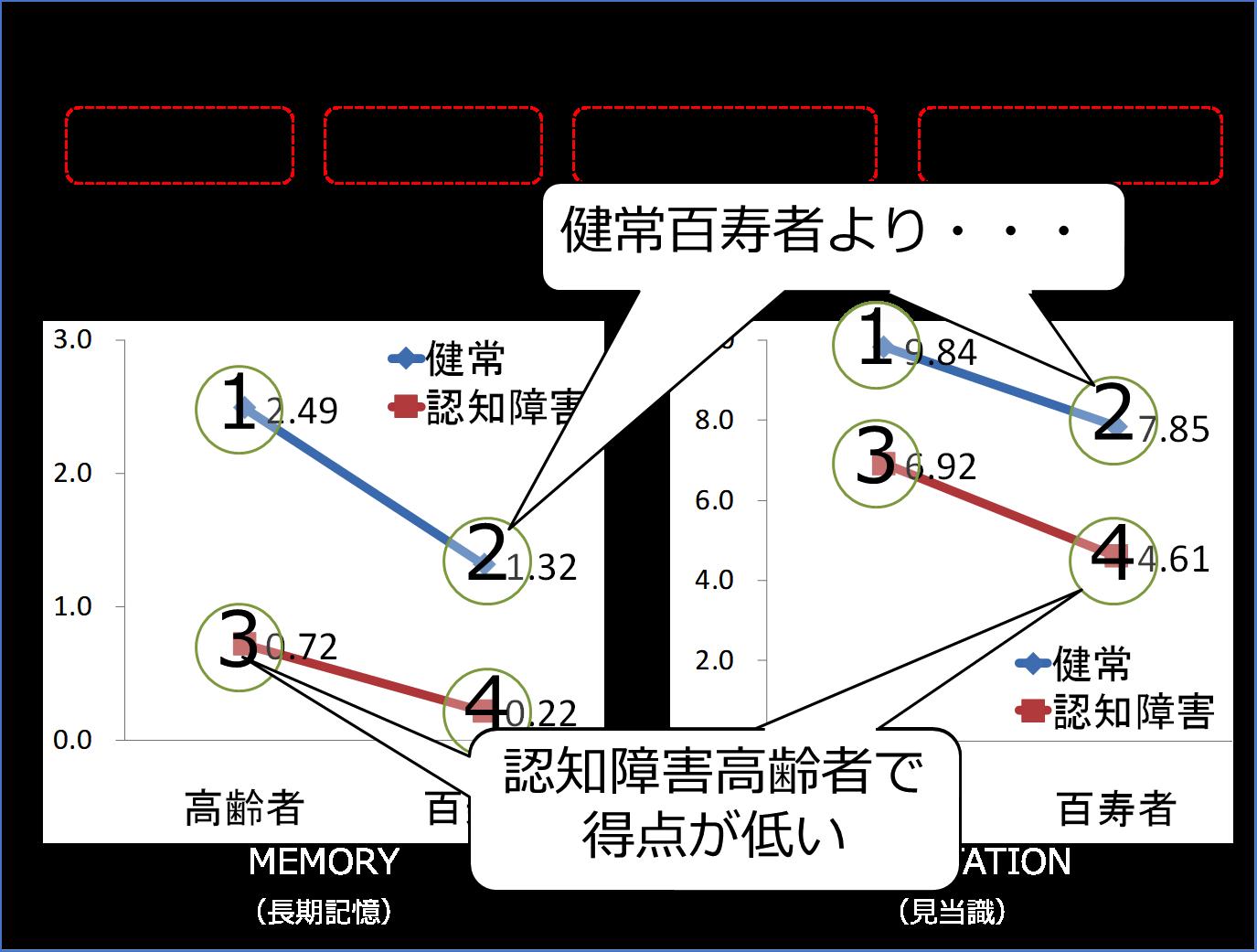 図5 記憶、見当識の結果