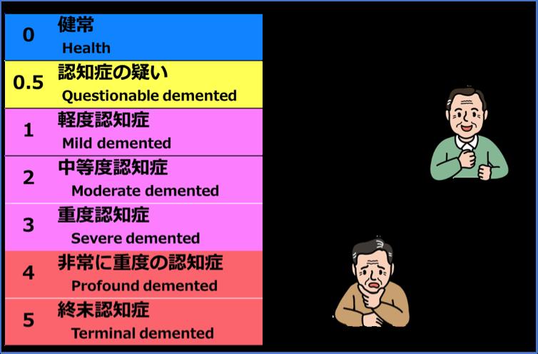 図6 CDRによる認知症重症度の判定
