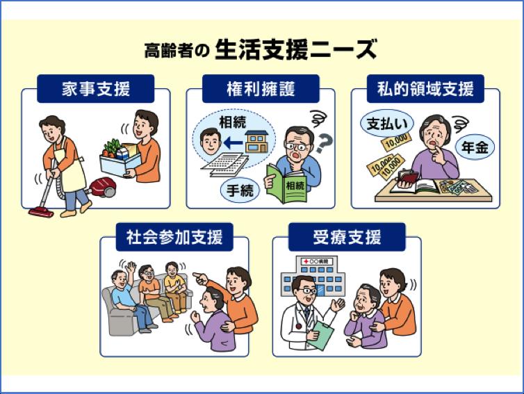 図7 高齢者の生活支援ニーズ