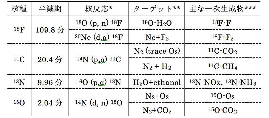 表1. PETに用いられる主なポジトロン核種の製造法