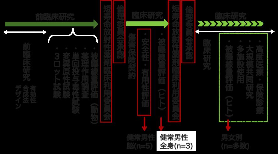 図4. 新しいPET薬剤の臨床使用までの道のり