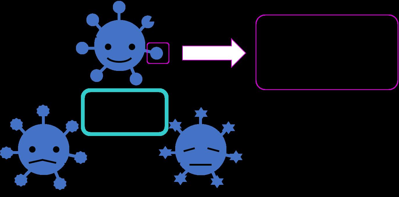 図2糖鎖変化と細胞の種類
