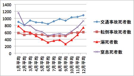 図1. 事故種別死者数の月別推移(1998-2007年10年間の平均)(文献2)